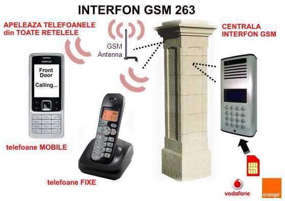 Interfon GSM Wireless Fara Fire pentru 1 la 263 utilizatori