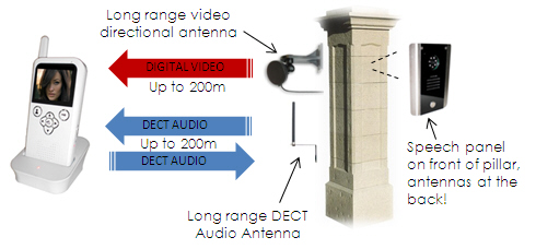 videointerfon wireless (radio) AES 605-A